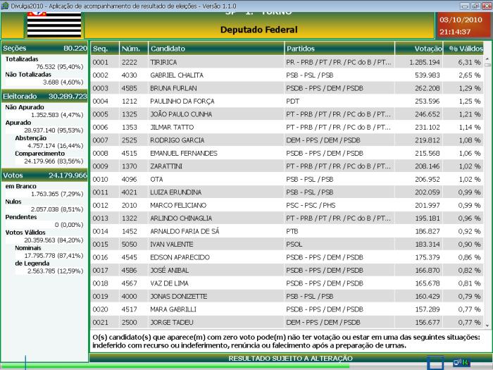 veja quem vai ser deputador federal em sao paulo, resultados das eleiçoes 2010, resultado das eleições, eleições 2010, apuração em tempo real